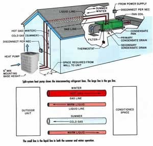 split ac system diagram wiring diagram data nl rh 3 buurmanenbuurmankluskeet nl split system wiring diagram