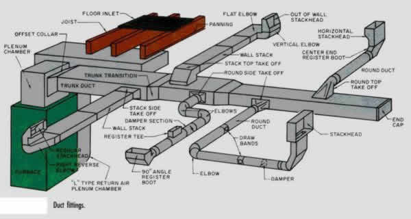 Air Duct System Design on supply and return duct for hvac design